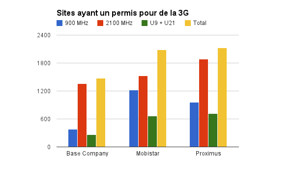 3G Novembre 2014 - Vlaanderen