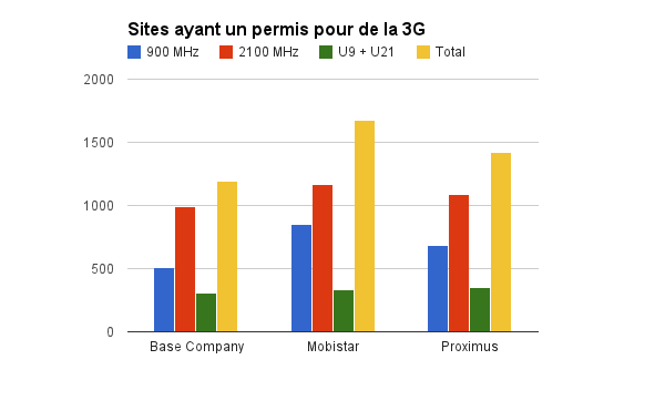 3G Novembre 2014 - Wallonie